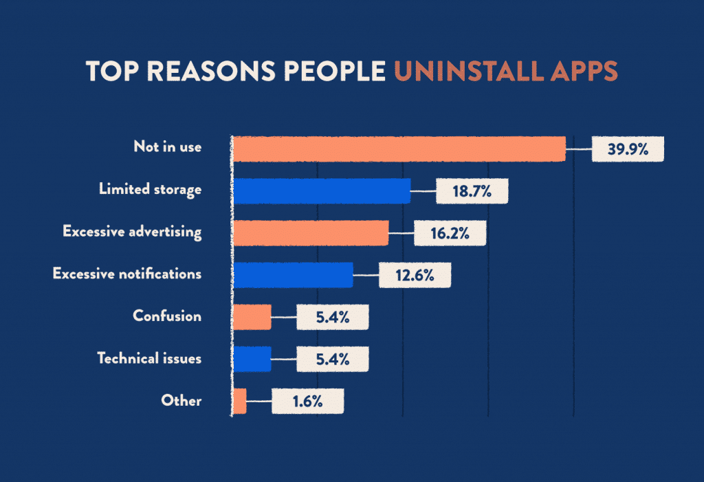 Kaldırılan Mobil Uygulama İstatistik